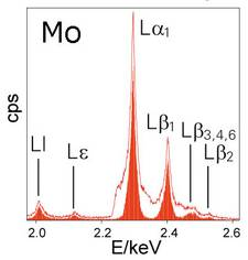 Comparing L line spectra of molybdenum acquired with (solid) and without (outline) secondary collimating optics