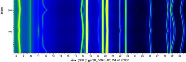 XRD battery research