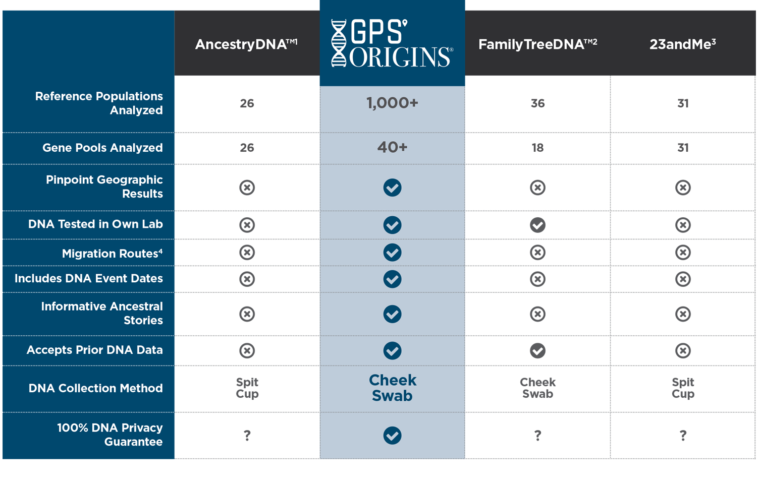 GPS Origins Chart comparing ancestry services